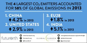 The four largest CO2 emitters